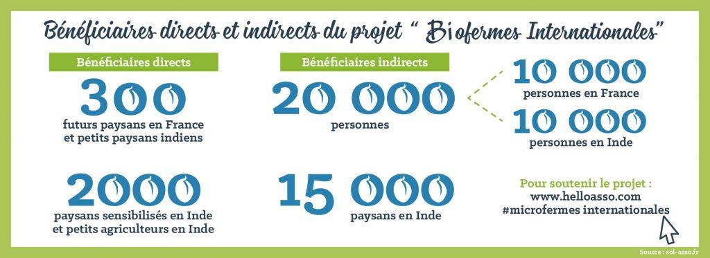 Biofermes-france-inde