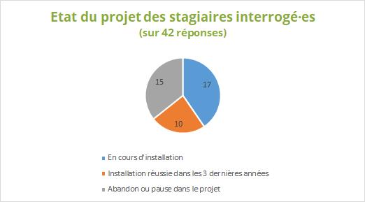 Statistique Biofermes France phase 1 2