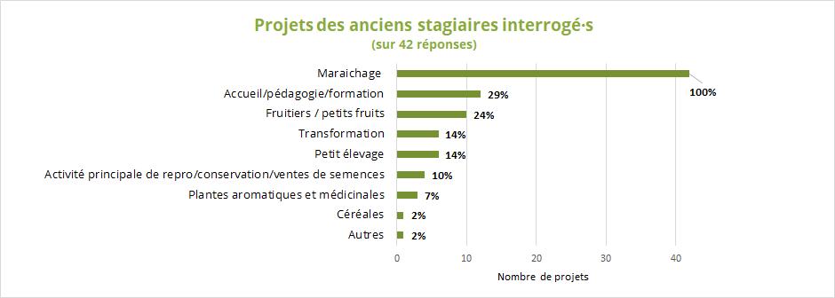 Statistique Biofermes France phase 1