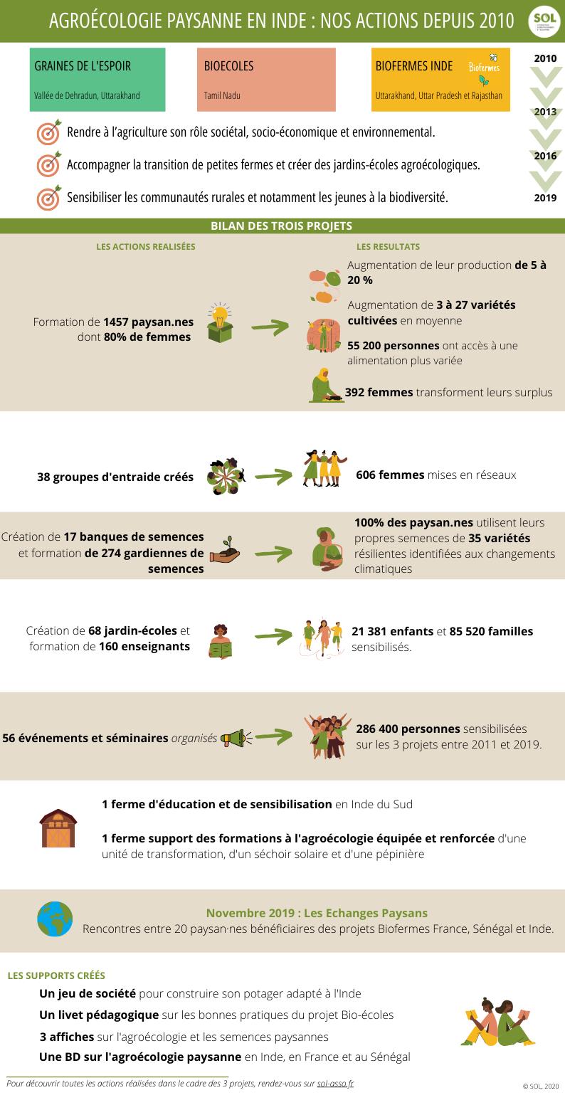 Infographie Inde V3
